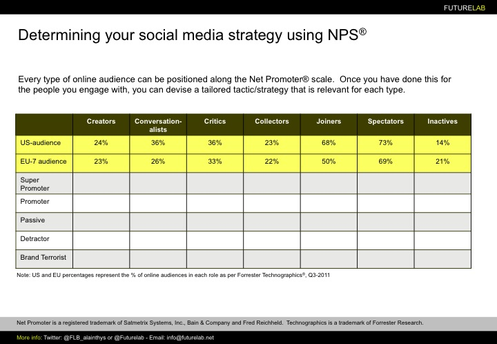 Social media und NPS