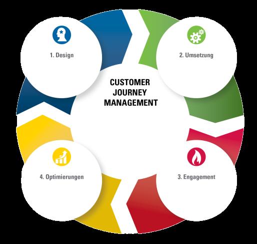 Kundenerlebniss-Managementzyklus diagram